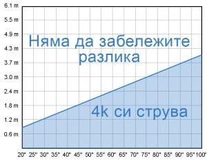 4к-разстояние